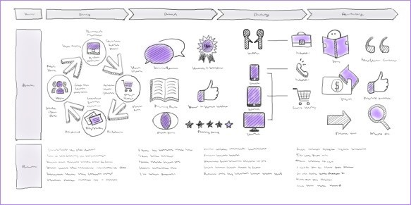customer journey map sketch